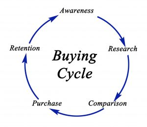 building permits and the buying cycle